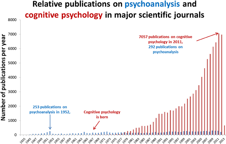 evolution of cognitive psychology as a Work on the evolution of cognition has a long history and involves numerous fields, most notably ethology, psychology, evolutionary biology, anthropology, neuroanatomy, and behavioral neuroscience thus, research is published in a variety of journals, and advances in one field, such as.