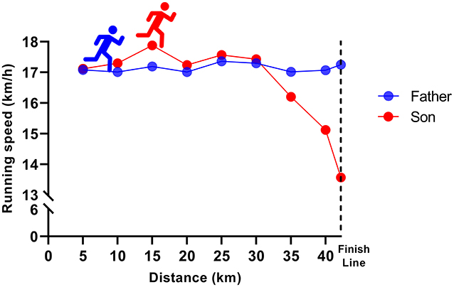 Figure 3 - Pacing strategy of the father (in blue) and son (in red) every 5 km of the marathon.