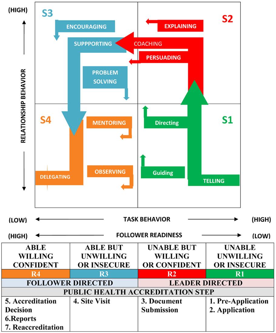 situational leadership summary
