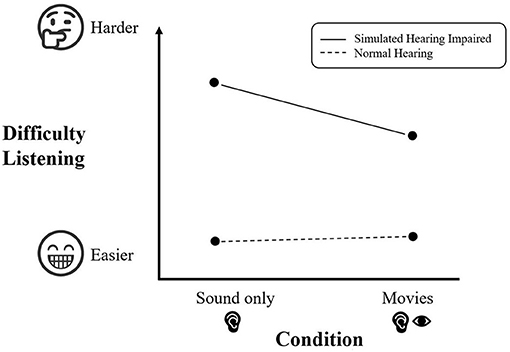Figure 3 - Our experiment found that the normal hearing group (dotted line) had an easier time understanding the sentences and did equally well in the audio-only condition and the movie condition.