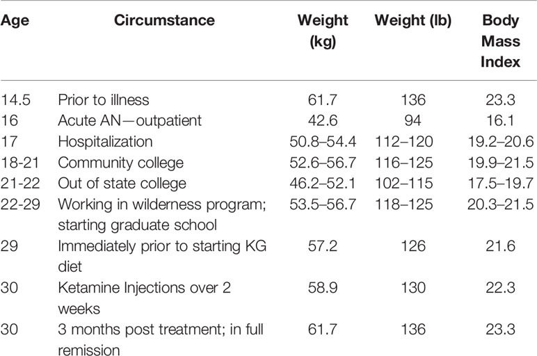 ketogenic diet review frontiers
