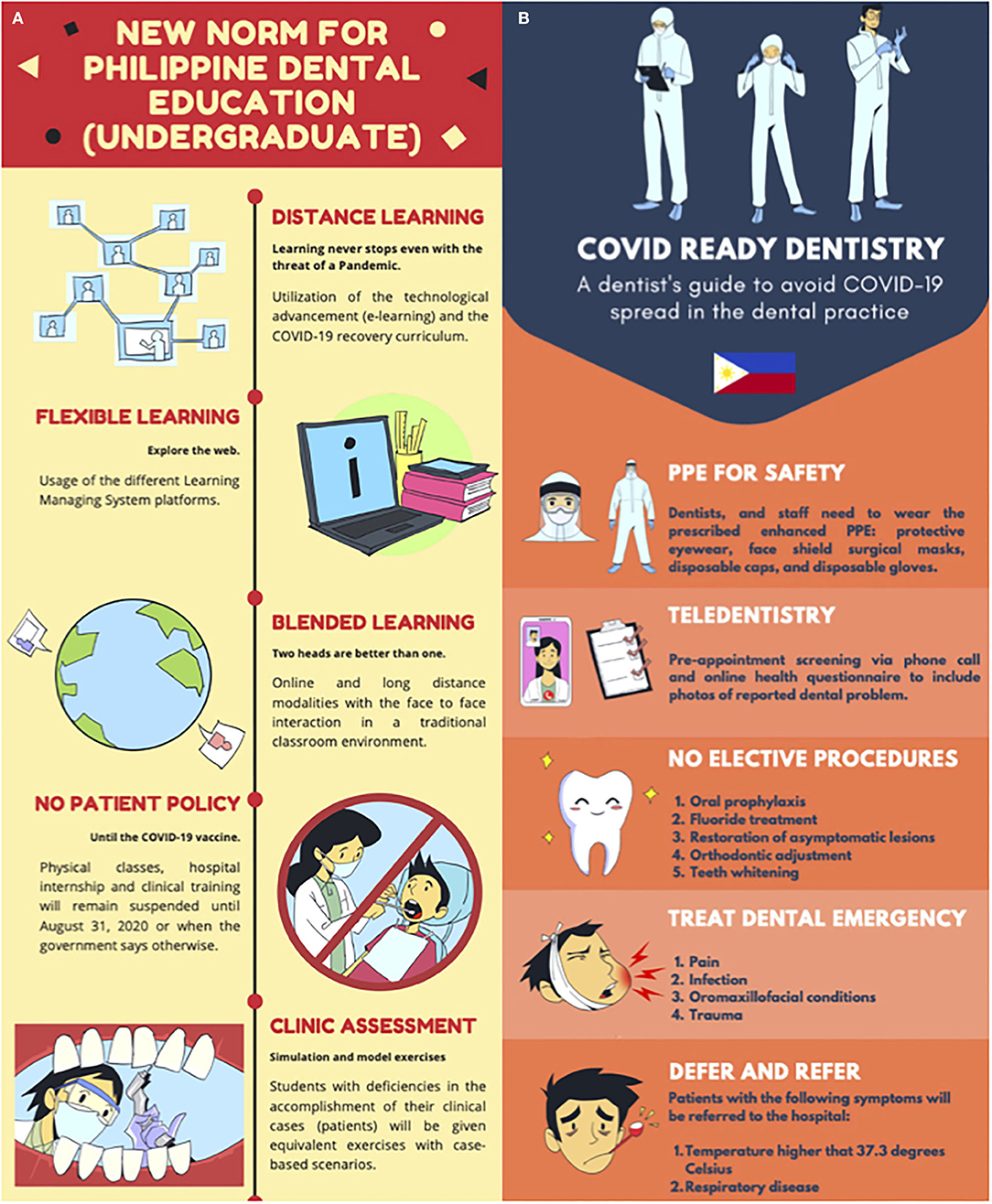 Frontiers Effects Of Covid 19 To Dental Education And Practice In The Philippines Dental Medicine