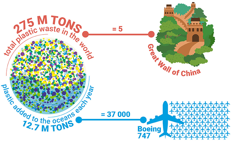 Figure 2 - The amount of plastic waste found worldwide weighs five times as much as the Great Wall of China.