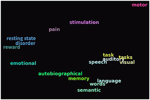 Figure 2 - The colors of the brain in Figure 1 relate to the colors of the words in EduCortex's word cloud.