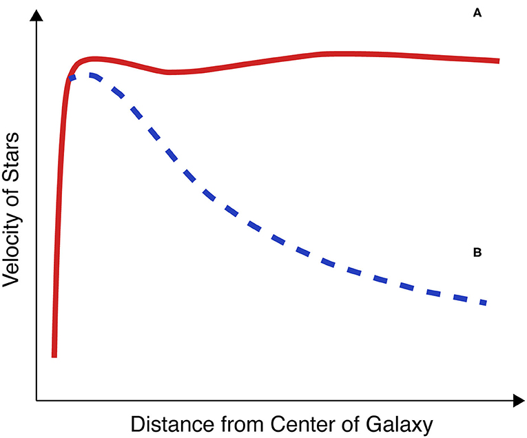 Figure 1 - The relationship between the velocity of stars and their distance from the center of the galaxy.