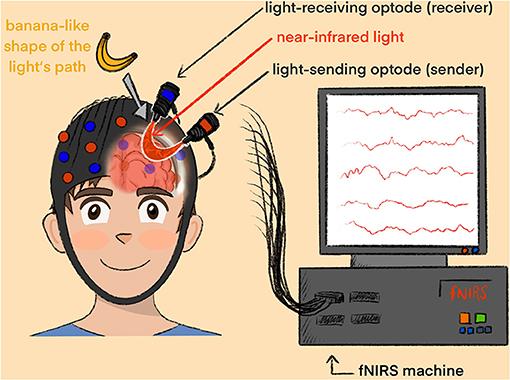 Figure 1 - A boy is connected to a fNIRS machine via a cap.