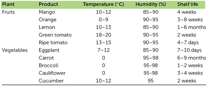 Table 1 - Optimum storage conditions for some F&V [5].