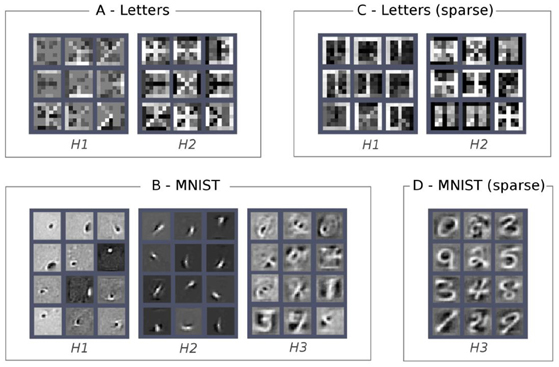 Frontiers | Modeling language and cognition with deep unsupervised