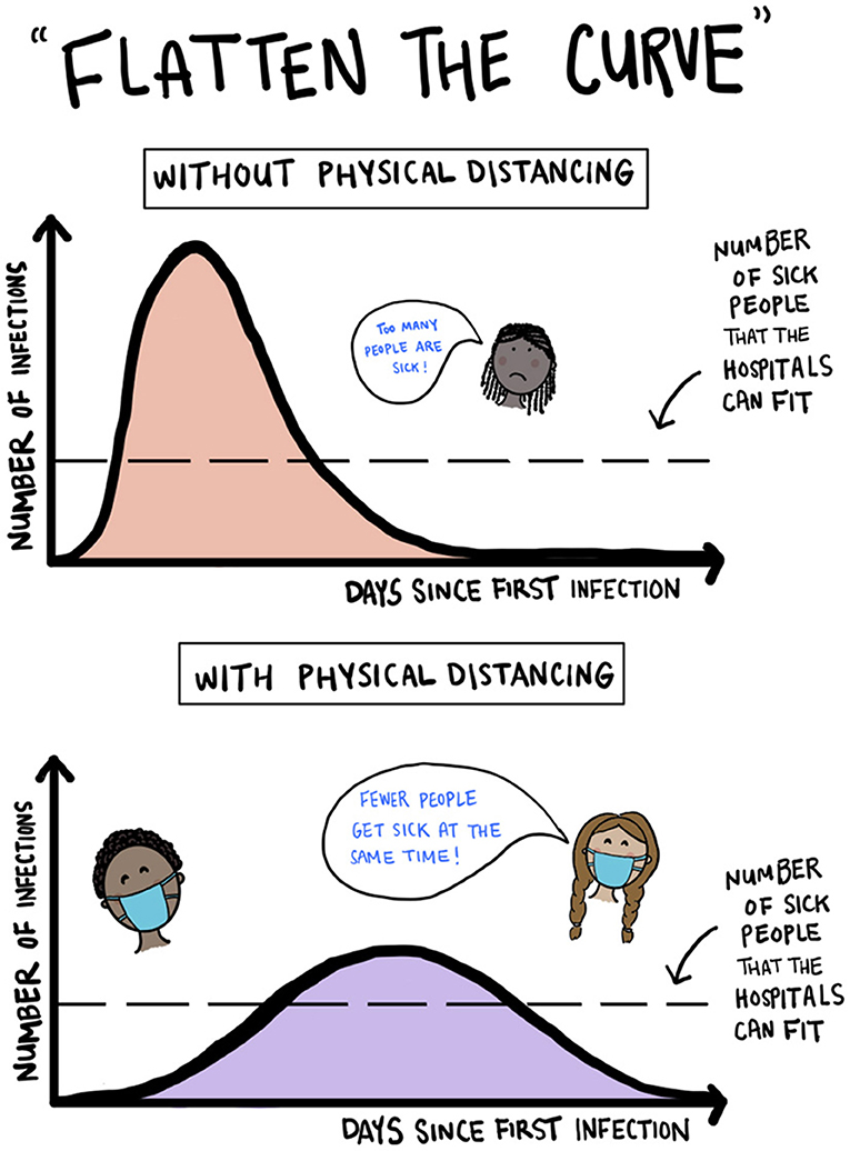 """Figure 3 - Illustration of """"flattening the curve"""" of infection by using physical distancing."""