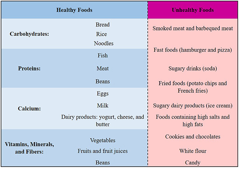 Figure 3 - Eating healthy foods, and avoiding unhealthy foods, can help to keep the brain healthy.