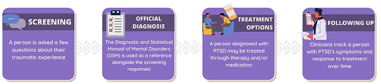 Figure 2 - There are several steps involved in diagnosing and treating PTSD: screening, official diagnosis, treatment, and follow-up.