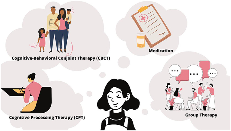 Figure 3 - There are several types of treatment for PTSD.