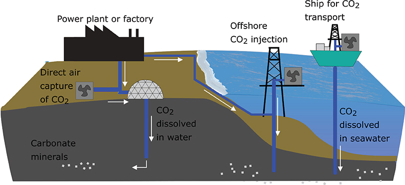 Figure 2 - In the future, the Carbfix process may be widely used for capturing CO2 from power plants and factories, or directly from the atmosphere, and injecting it into the ground - both onshore and offshore.