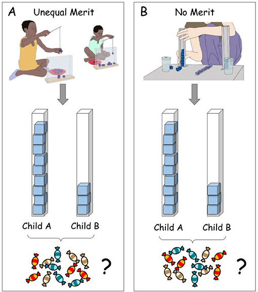 Figure 1 - Pairs of children, either from Germany or Namibia, participated in an experiment to examine differences in cultural ideas about fairness.