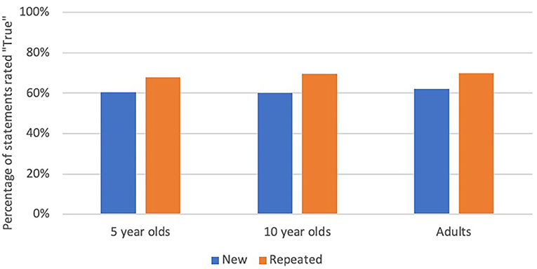 "Figure 2 - Percentages of new and repeated statements rated ""true"" for each age group."