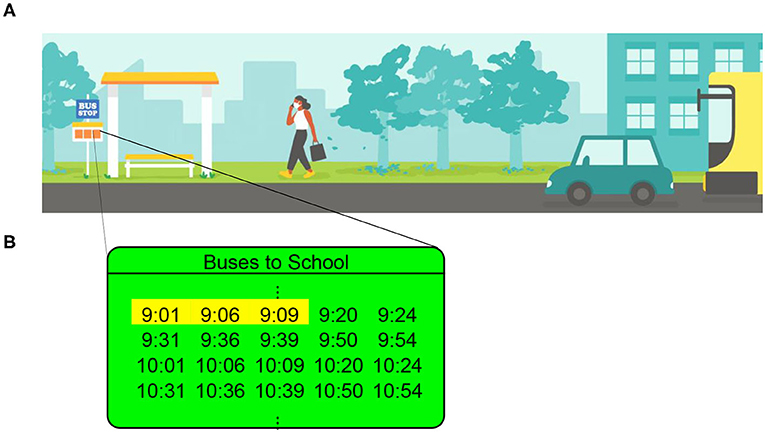 Figure 1 - (A) You arrive at the bus stop to wait for the next bus.