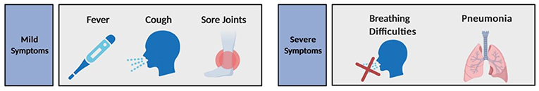 Figure 3 - Symptoms associated with SARS-CoV-2 infection.
