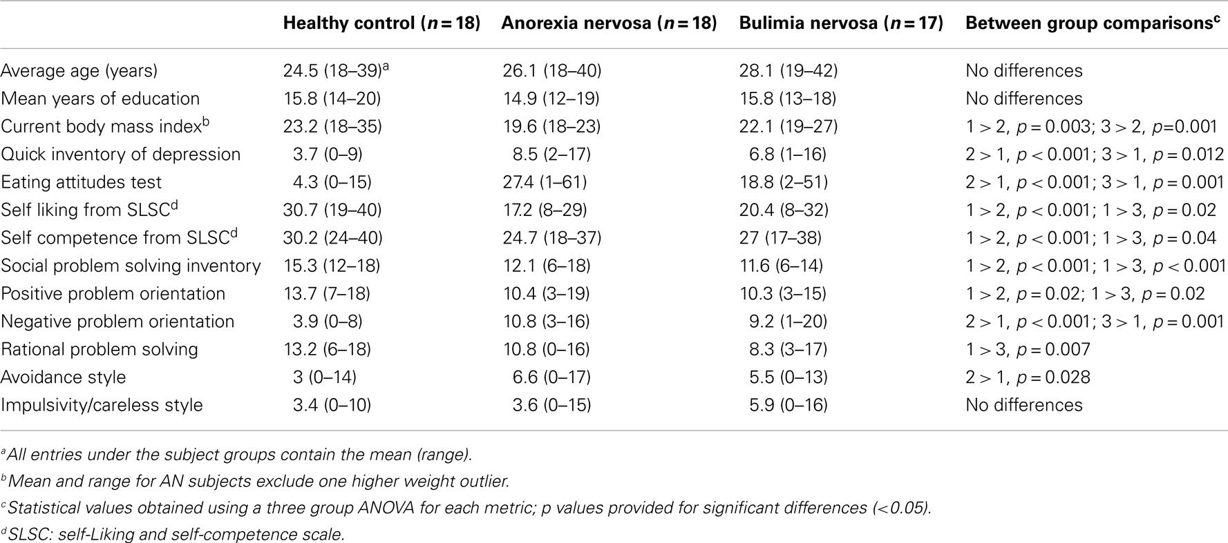 bulimia nervosa research paper