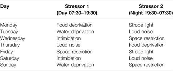 Stress chart; Yin, et al (1)