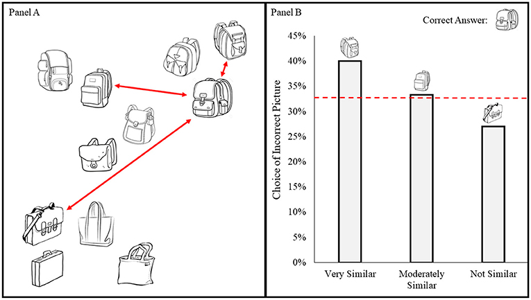 Figure 3 - (A) An example of a similarity map for pictures of backpacks.
