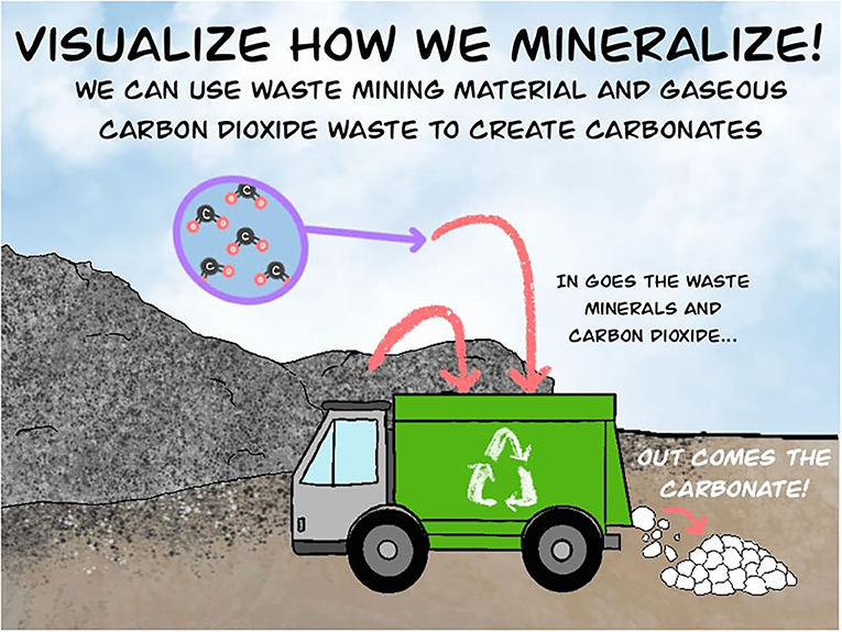 Figure 2 - Carbon mineralization involves combining two forms of waste to make new carbonate products.