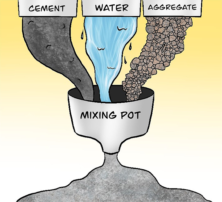 Figure 3 - Concrete is made up of cement, water, and aggregates.