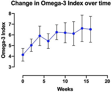 Figure 2 - The Omega-3 Index measures the levels of omega-3 PUFAs in the red blood cell membrane.