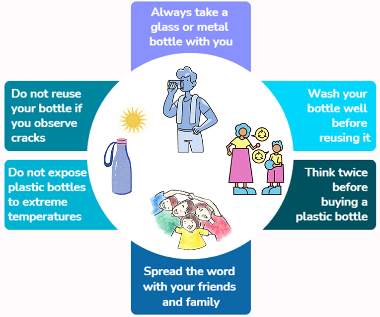 Figure 3 - Ways to protect ourselves from the chemical and biological hazards of bottled water.