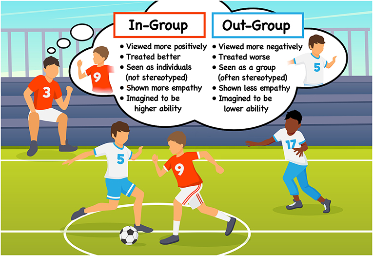 Figure 1 - A cartoon illustrating intergroup bias—Player 3 sees the red team as his in-group and the blue team as his out-group, so he shows a bias in favor of the red team and against the blue team.