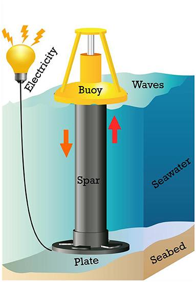 Figure 1 - An example of how electricity can be generated using wave movement.