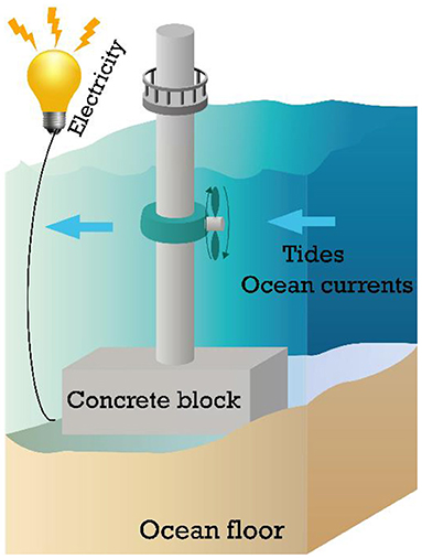 Figure 2 - Energy can be generated from ocean currents and tides using turbines.