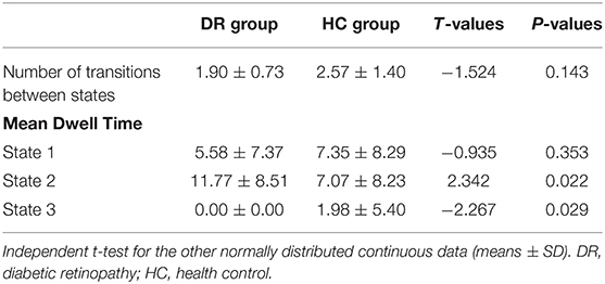 Frontiers Dynamic Changes Of Amplitude Of Low Frequency Fluctuations In Patients With Diabetic Retinopathy Neurology