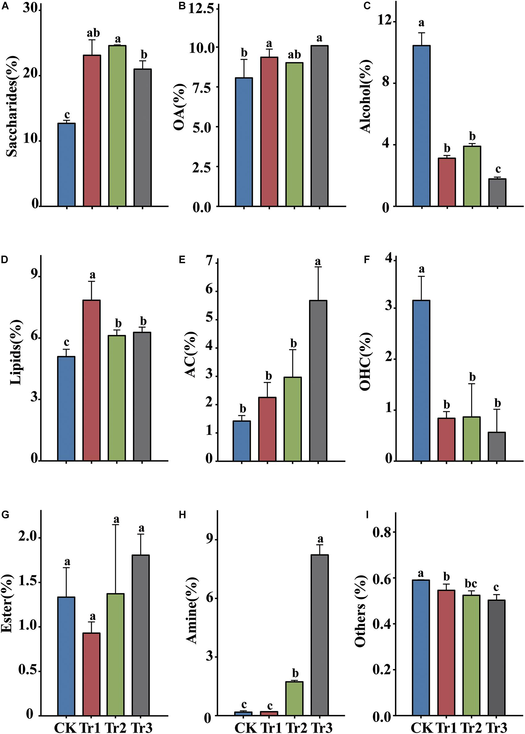 Frontiers Intercropping With Aromatic Plants Increased The Soil Organic Matter Content And Changed The Microbial Community In A Pear Orchard Microbiology