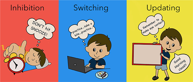 Figure 1 - Inhibition, switching, and updating are examples of the brain's control skills, which we use every day to do big and small things.