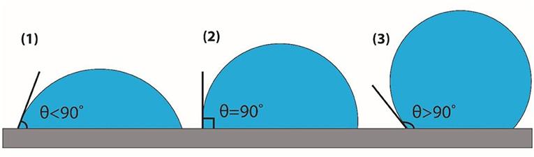 איור 2 - שלוש טיפות שמדגימות שלוש זויות מגע.