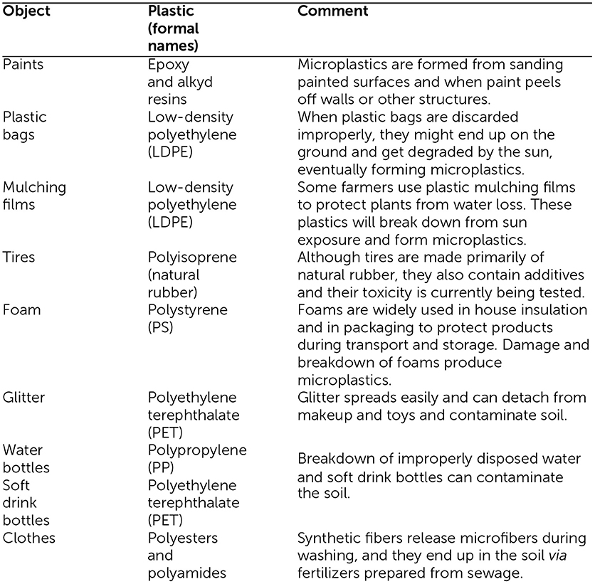 Box 1 - Sources of microplastics in soils.