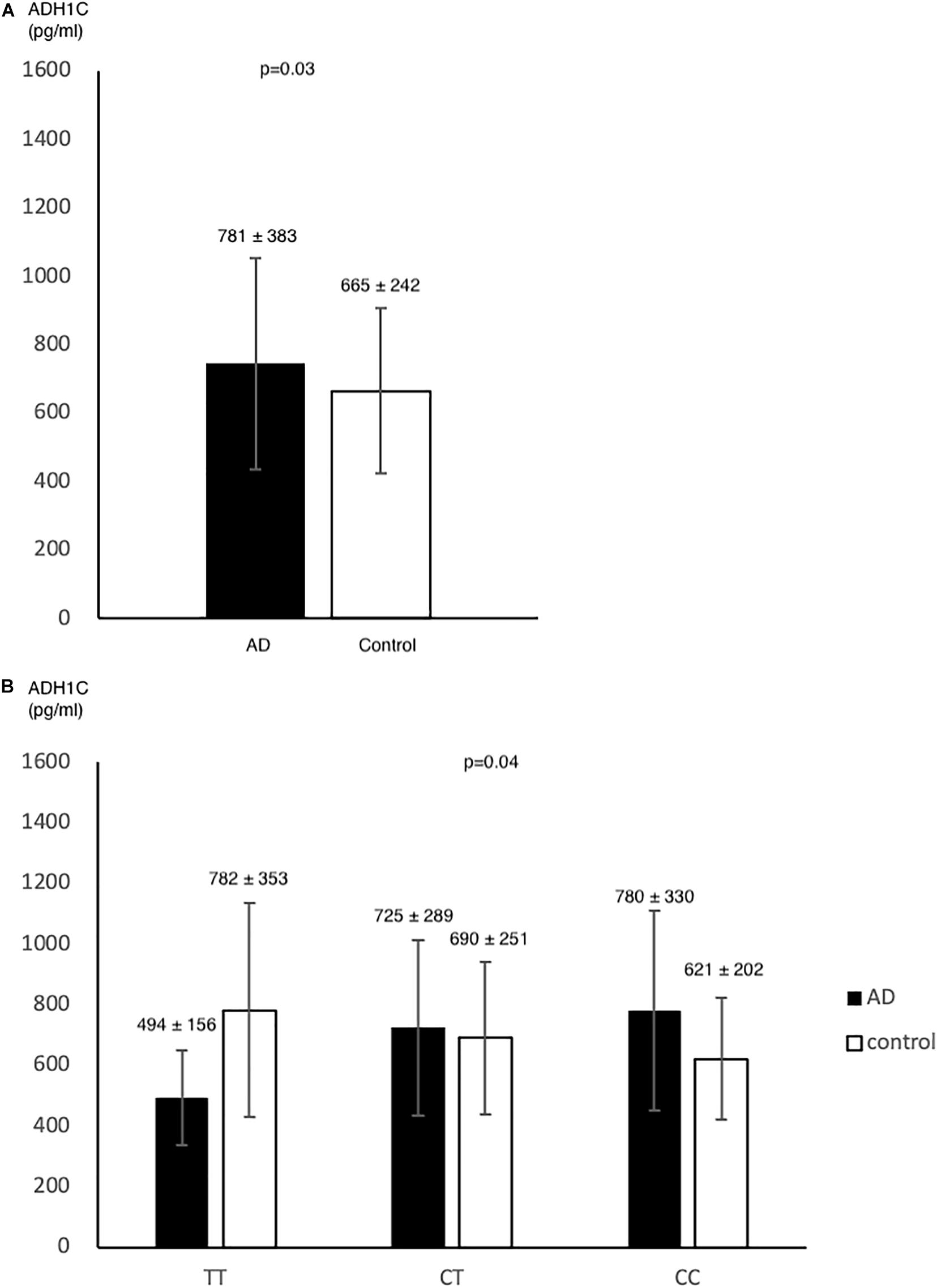 Frontiers | Association Study of Alcohol Dehydrogenase and ...