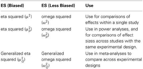 Frontiers   Calculating and reporting effect sizes to