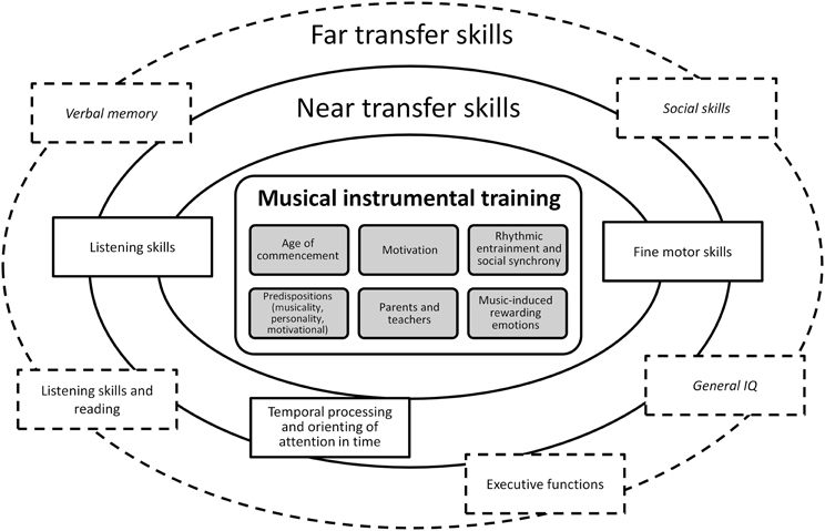 Image result for cognitive enhancement music training