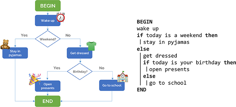 Figure 1 - An algorithm is a set of step-by-step instructions for a computer.