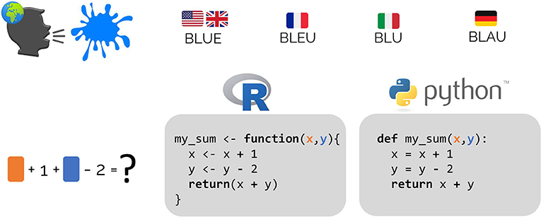 Figure 2 - Algorithms can be coded using different coding languages, just as ideas can be expressed using different languages.
