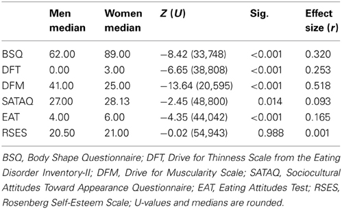 Frontiers the relationship of sex and sexual orientation for Mann whitney u table