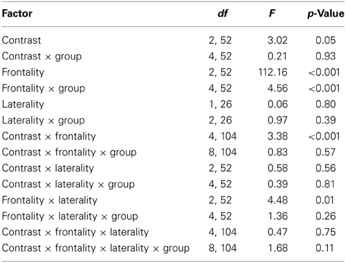 Frontiers assimilation of l2 vowels to l1 phonemes for T table 52 degrees of freedom