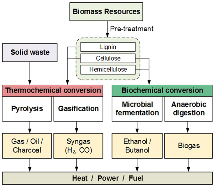 Frontiers Grand Challenges In Bioenergy And Biofuel