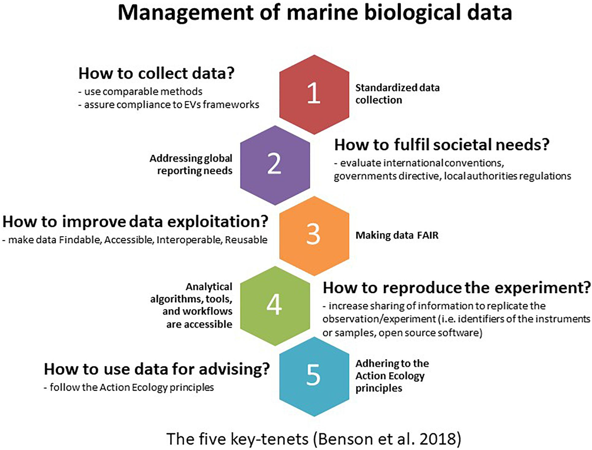 Frontiers   Enabling the Reuse of Long Term Marine Biological ...