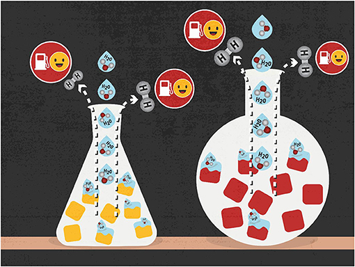 Figure 2 - Water splitting is a way to create hydrogen fuel by breaking water down into its components, hydrogen (H2) and oxygen (O).
