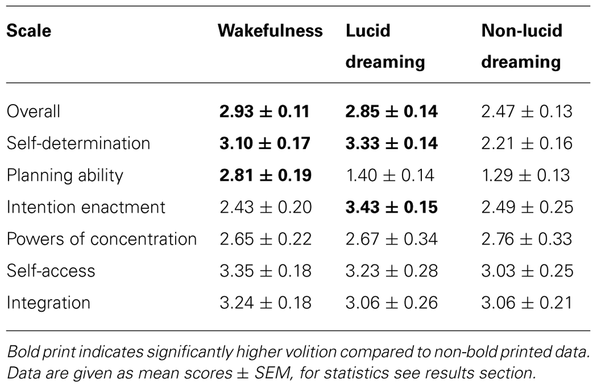Frontiers | Volitional components of consciousness vary