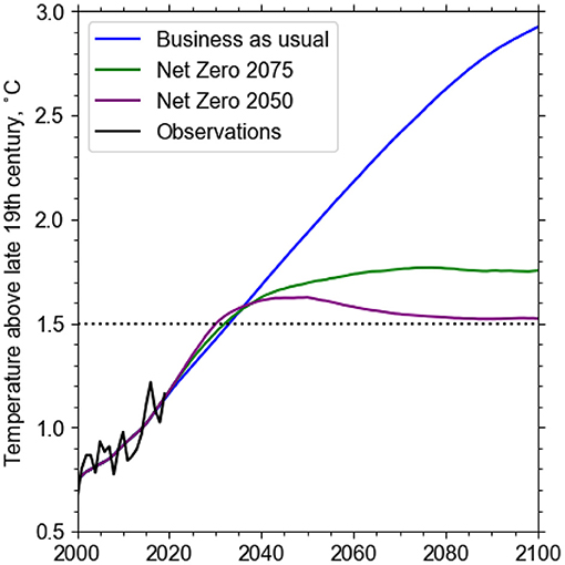 Figure 1 - Expected global temperatures if we reach net zero by 2050 (purple) or by 2075 (green).