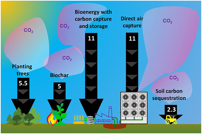 Figure 3 - Potential of various solutions to remove atmospheric CO2 by 2050.