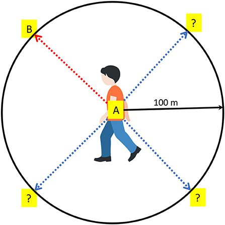 Figure 2 - To navigate successfully in the environment, you need to know your starting position (A), target location (B), walking direction, and speed.